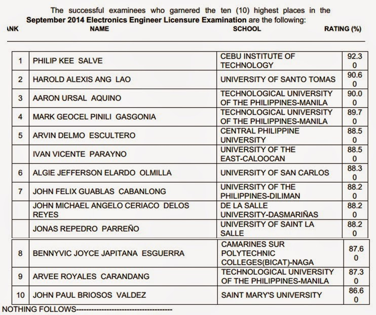 Top 10 List Of Passers Ece Ect Board Exam Results September 2014 Prc Board News
