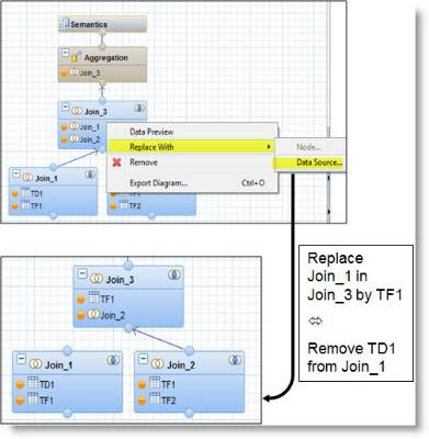 Impact Analysis and Refactoring of Calculation Views