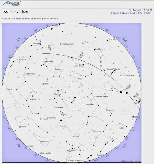 траектория МКС