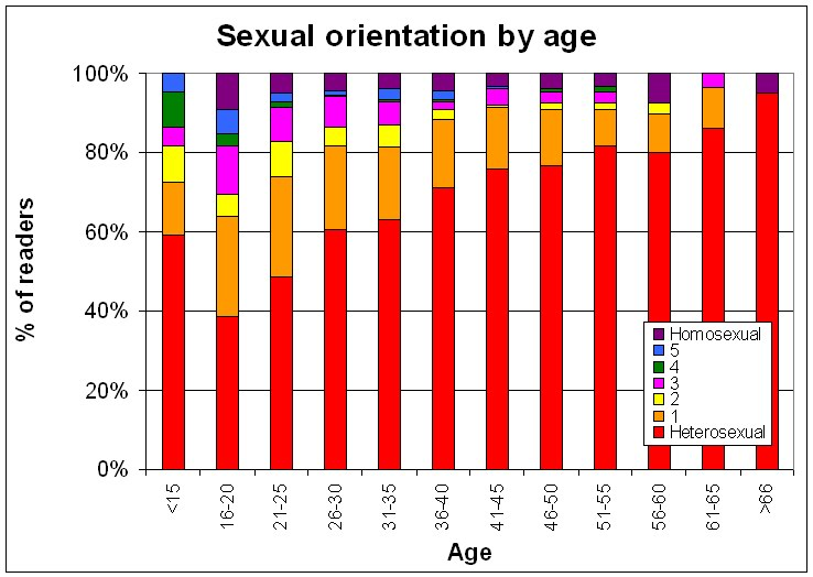 Kinsey scale asexual propagation