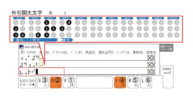 ②、④の点が表示された点訳ソフトのイメージ図と、②、④の点がオレンジ色で示された6点入力のイメージ図