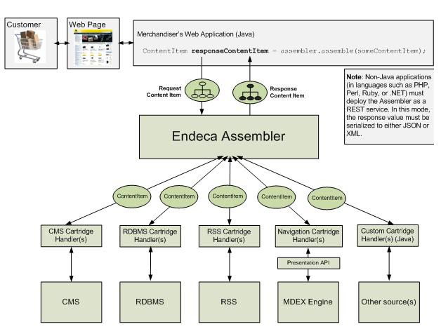 Oracle Endeca Assembler basics and Flow