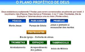 FESTAS JUDAICAS E SEUS SIGNIFICADOS PROFÉTICOS