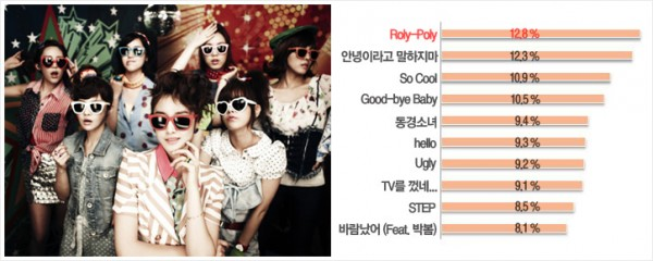 Info] Naver Music's top 10 songs and album of year 2011