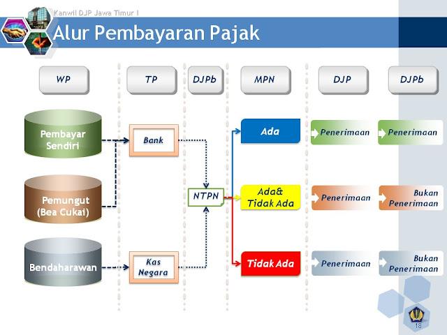 Alur Pembayaran Pajak di Indonesia | Jasa Konsultan Pajak Ashfaq Solution