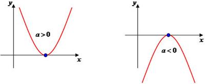 Função-quadrática-Parábola-cortando-eixo-de-X-das-abcissas-com-uma-raiz