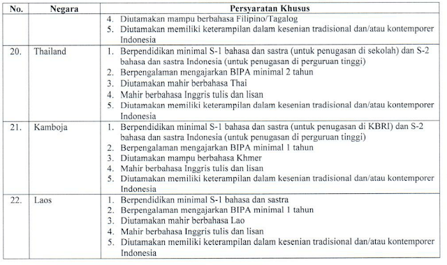Seleksi Calon Tenaga Pengajar Bahasa Indonesia Bagi Penutur Asing (Bipa) Untuk Luar Negeri Masa Tugas 2020