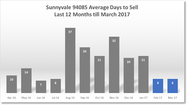 Sunnyvale Real Estate 94085 Average Days to Sell 12 months till March 2017