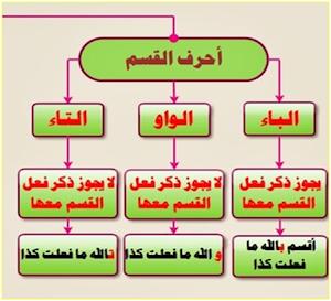تحضير درس حروف القسم في اللغة العربية للسنة الثانية متوسط الجيل الثاني