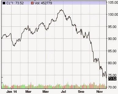 Fortsatt fallande oljepris