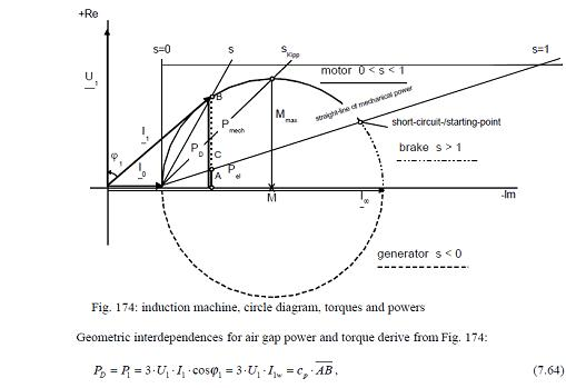 circle diagram of induction generator pdf diagram of induction machine a