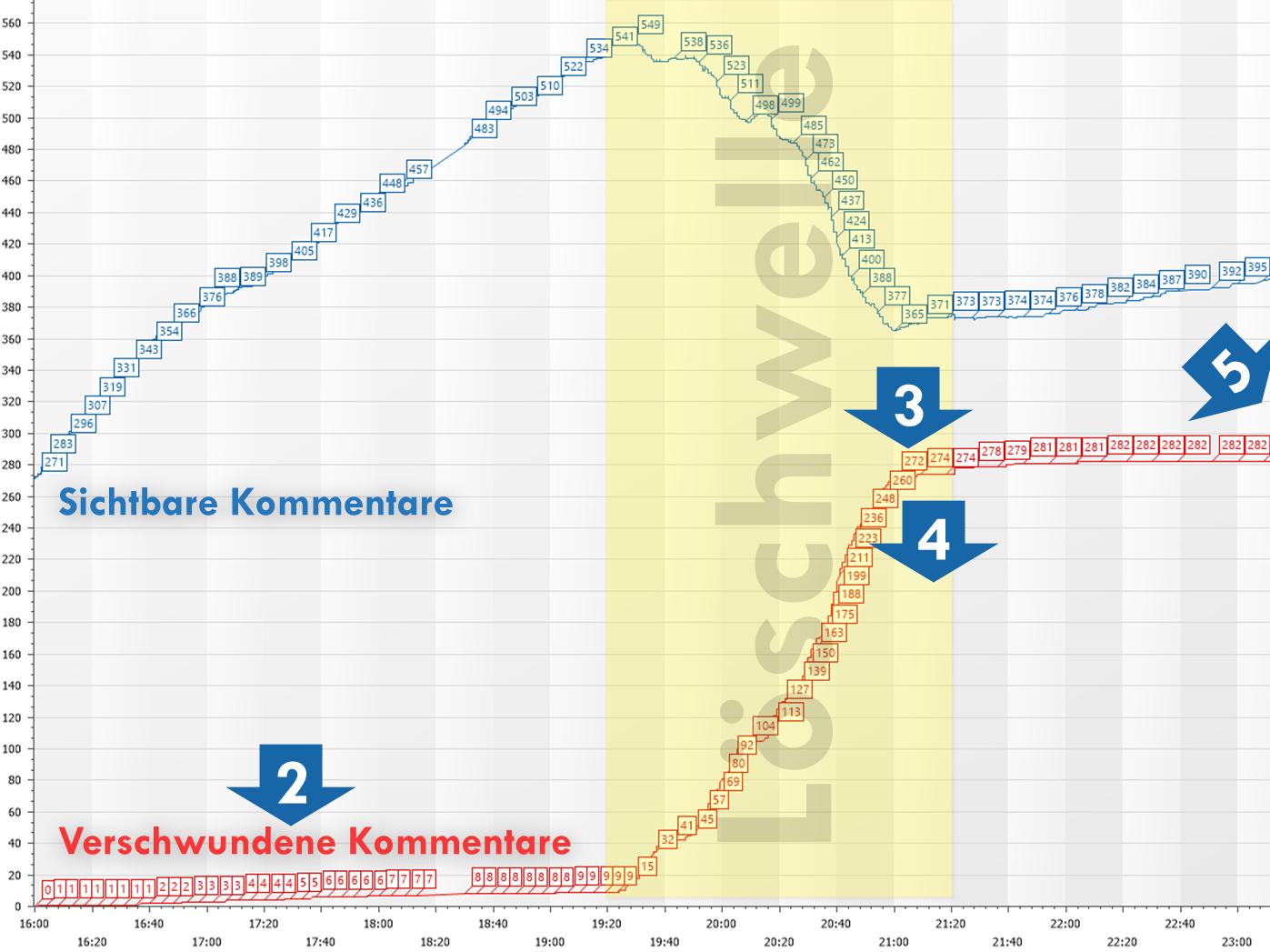 Charmant Erstaunlich Die Bedeutung Von Diagramm Ideen - Die Besten ...