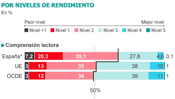 Por niveles de rendimiento en porcentaje. España: nivel más bajo: 7,2%; nivel 1: 20.3 %; nivel 2: 39.1%; nivel 3: 27.8 %; nivel 4: 27,8 %; nivel 5 (el mejor nivel): 4.6; por encima de ese nivel: 0.1%. Son datos peores que los de la UE y la OCDE.
