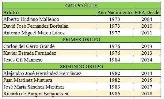 arbitros-futbol-españoles-fifa