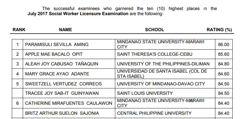 Top 10 Passers: MSU-Marawi grad tops July 2017 Social Worker board exam