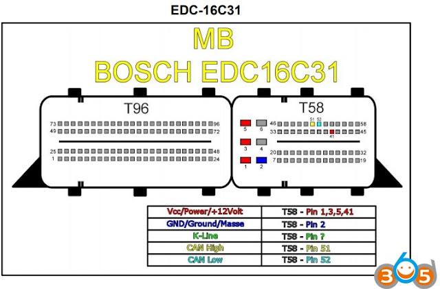 EDC16C31