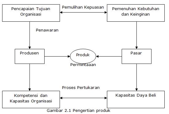 Definisi Produk Menurut Para Ahli