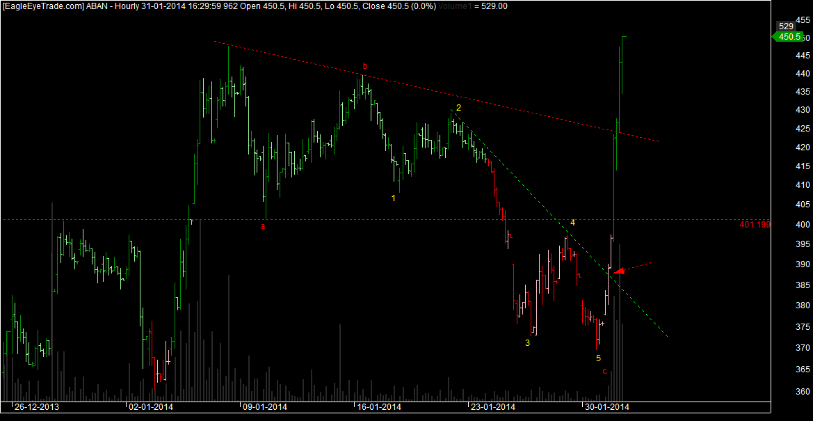 Trade set up Elliott wave ABC Correction