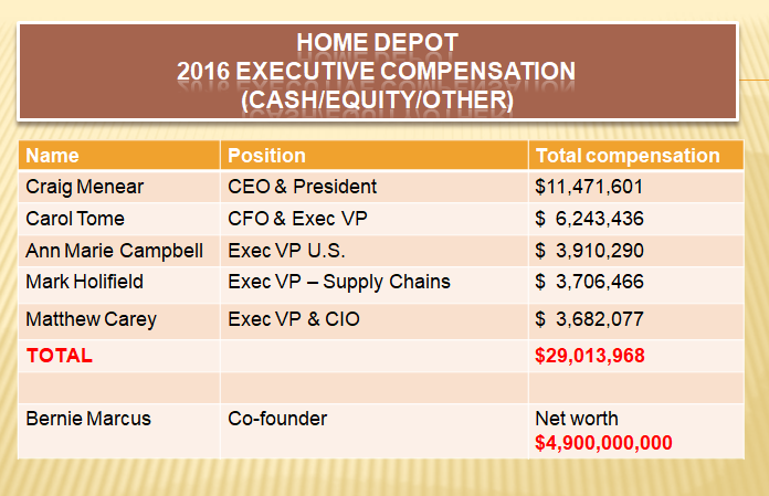 Retiring Guy's Digest: Home Depot, with its highly paid