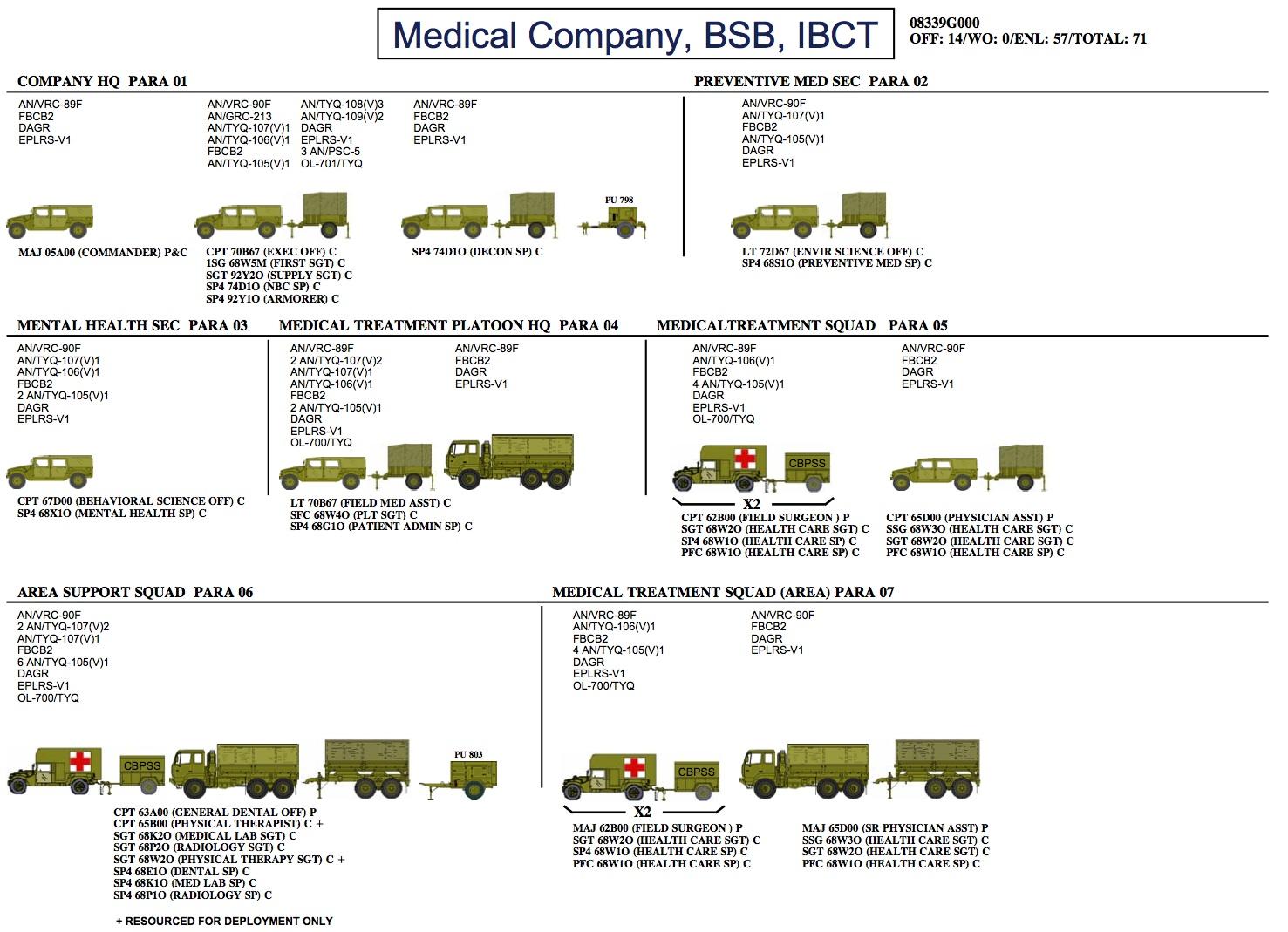 Grognews Order Of Battle Us Ibct Medical Company