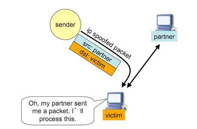 All The Secrets Of Hacking Is Exposed: IP Spoofing Attack