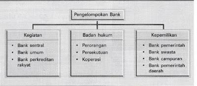 Pengelompokan Bank