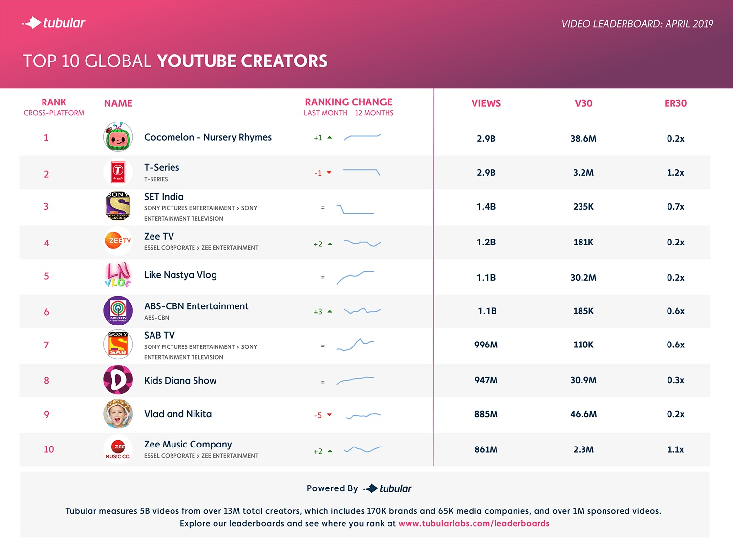 Top 10 Global YouTube Creators