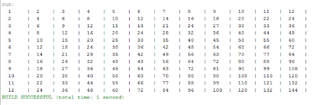 Java Multiplication Table Output