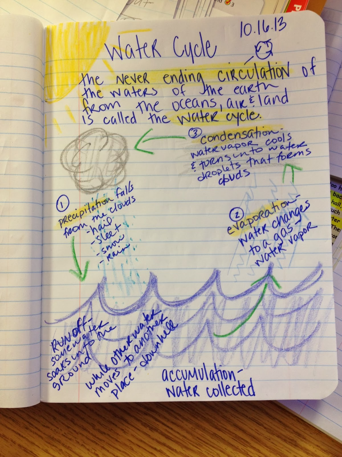 Janacek S News Water Cycle Notes