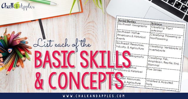 Start with a list of basic skills & concepts