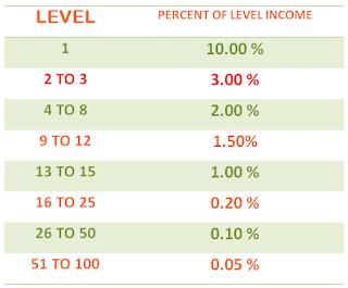 level income