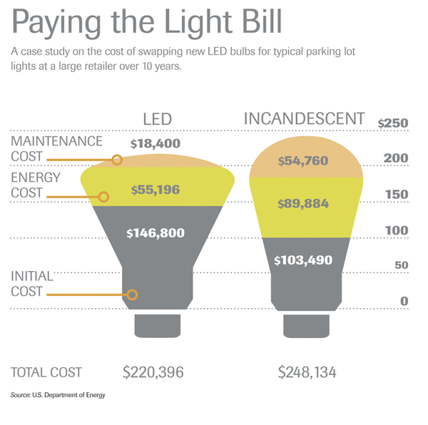Lights Out Are You Ready For Energy Efficient Lighting Changes