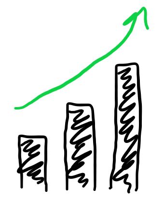 Bar chart depicting more productivity