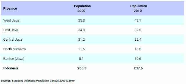 Komposisi Penduduk dan Demografi Indonesia