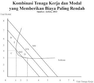 Kombinasi Tenaga Kerja dan Modal yang Memberikan Biaya Paling Rendah (Arfida, 2003)