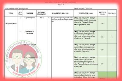 Kisi-Kisi Soal UAS / PAS Kelas 6 Tema 7 K13 Revisi 2018