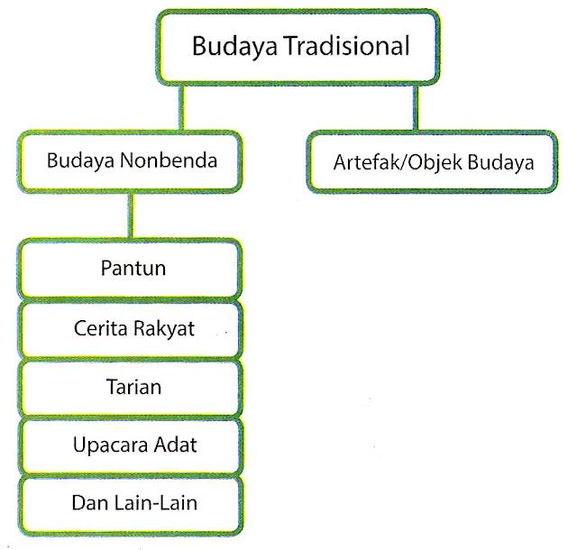 Budaya Tradisional
