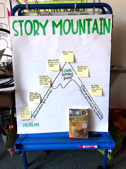 image regarding Story Mountain Printable known as Schooling towards the Attempt-Taker