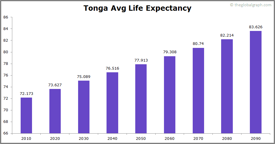 Tonga  Avg Life Expectancy