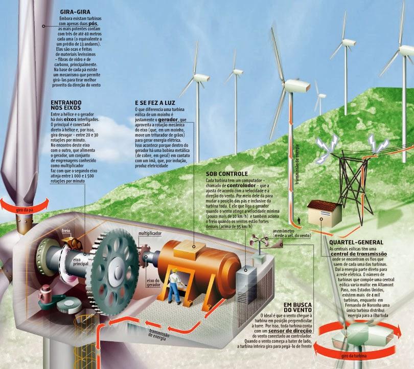 Energia Eólica | Esquematização