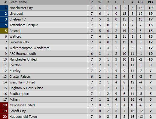 Klasemen Liga Inggris Pekan 7