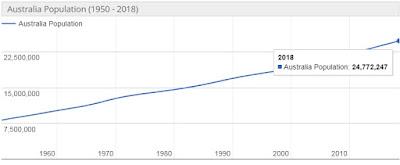 Jumlah Penduduk Australia