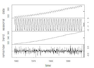 Descomposición de serie temporal en estacionalidad, tendencia y resto