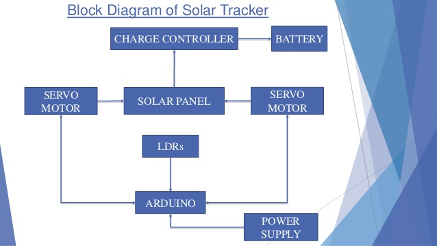 Hyderabad Institute Of Electrical Engineers  Block Diagram Of Solar Tracker