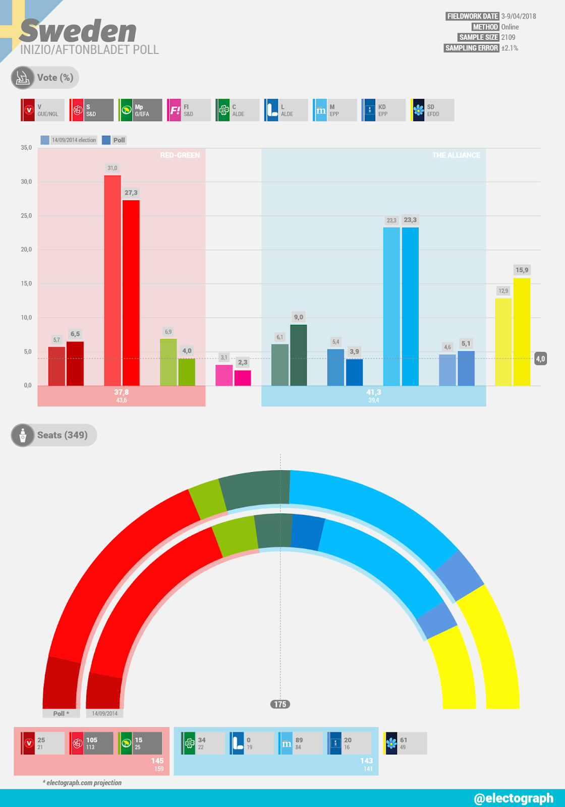 SWEDEN Inizio poll chart for Aftonbladet, April 2018