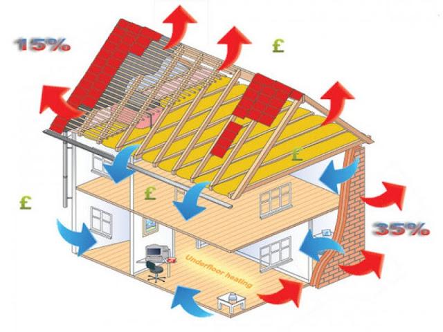 ısı yalıtımı nereye nasıl uygulanmalı