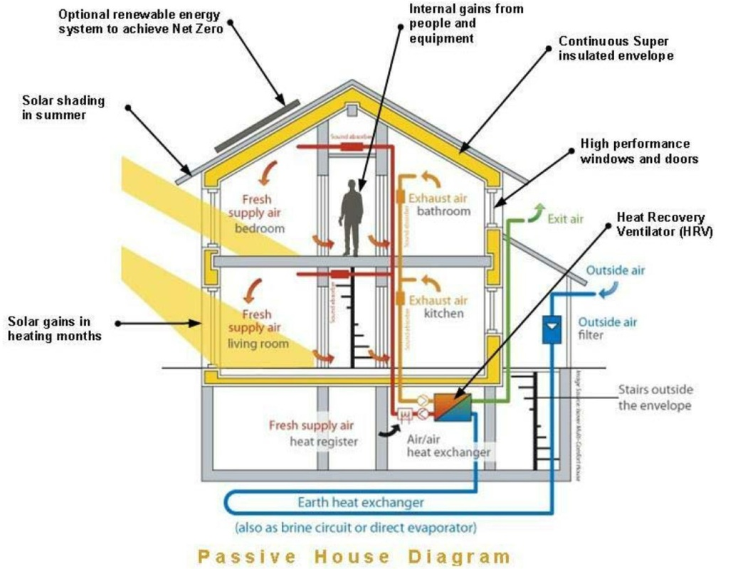 Introducing  The Flatrock Passive House