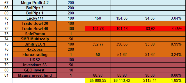 Доходность инвестиций в ПАММ-счета за 03.02.14 - 08.02.14 3