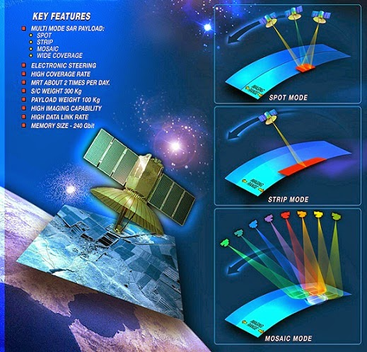SPAC_Satellite_TecSar_Details_lg.jpg (519×497)