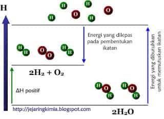 Menghitung perubahan entalpi h reaksi menggunakan energi ikatan diagram tingkat energi perubahan air ccuart Gallery